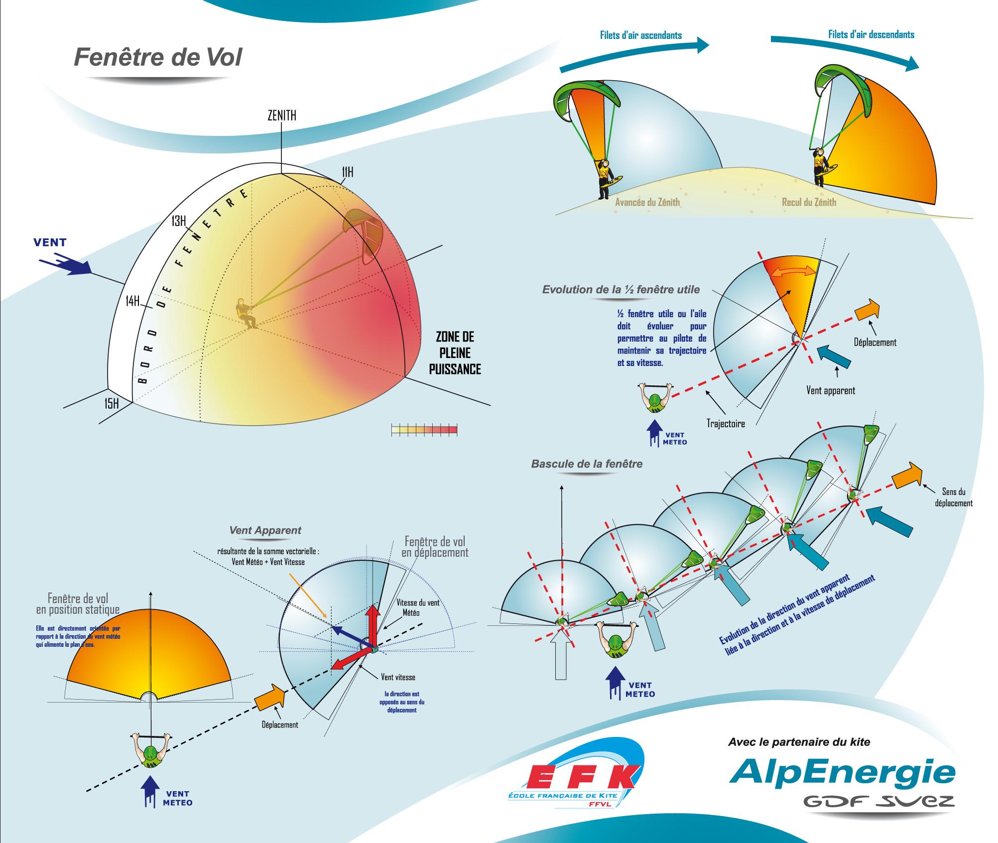 les 10 commandements du kitesurfeur dunkerque unss kitesurf