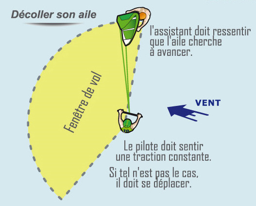 schema decollage kitesurf On bord de fenetre kite